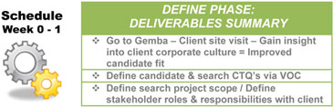 Lean Sigma Search - Executive Search Value Stream - Define Deliverables